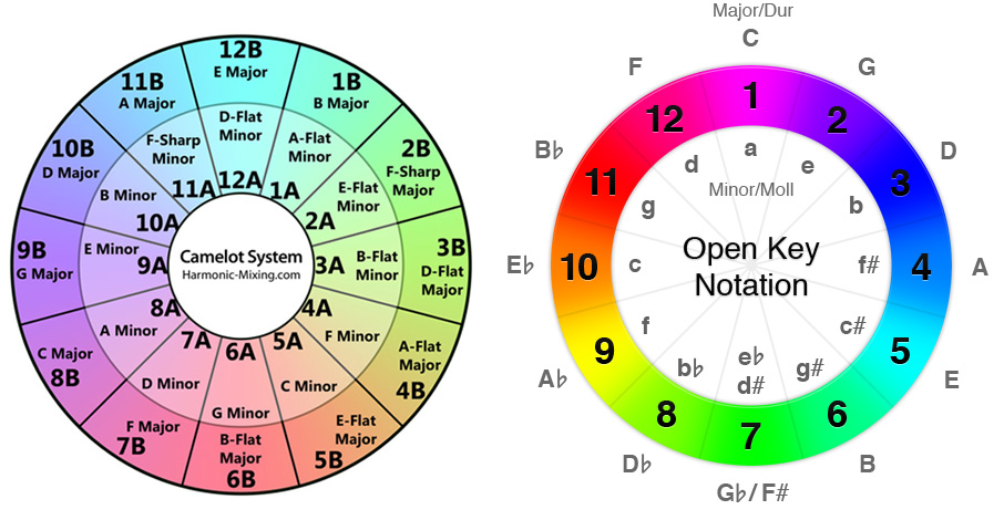 Image Result For Music Theory Key Finder